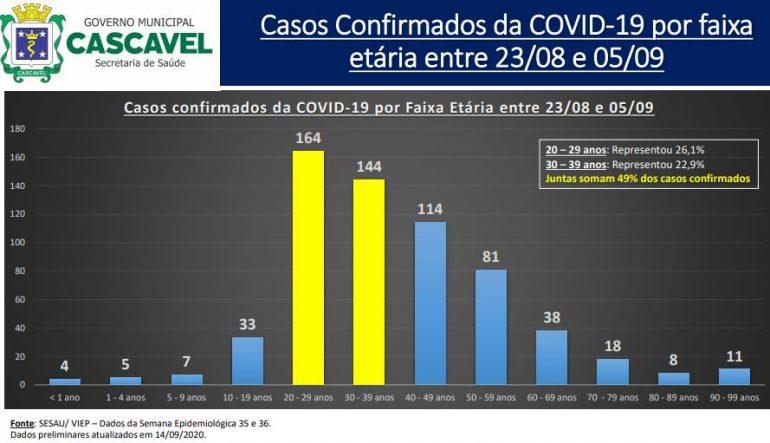 Covid-19 em Cascavel